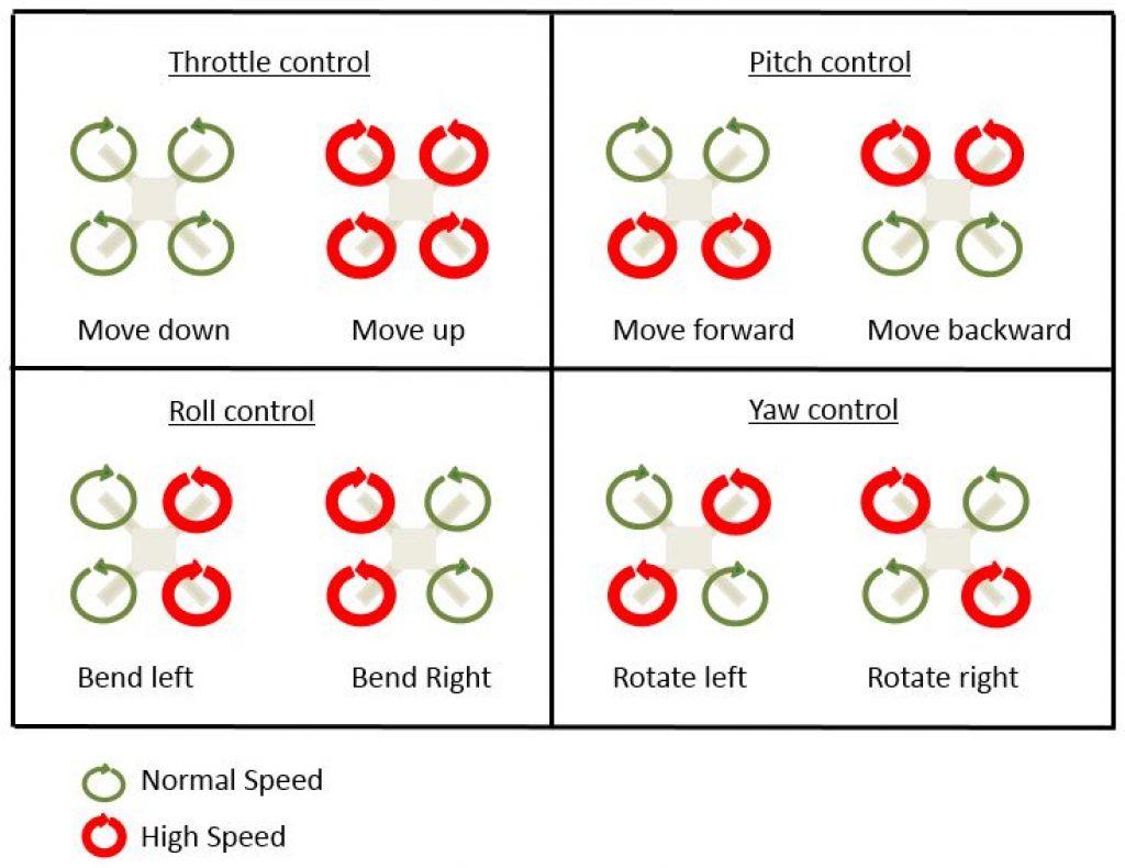 Drone_Throttle_Pitch_Roll_Yaw_Control
